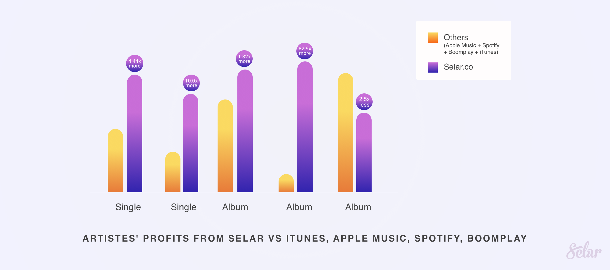 Comparing artistes' profits from Selar with iTunes, Apple music, Spotify, Boomplay